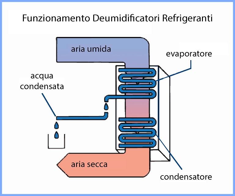 qual è la differenza fra deumidificatori refrigeranti ed essiccanti?